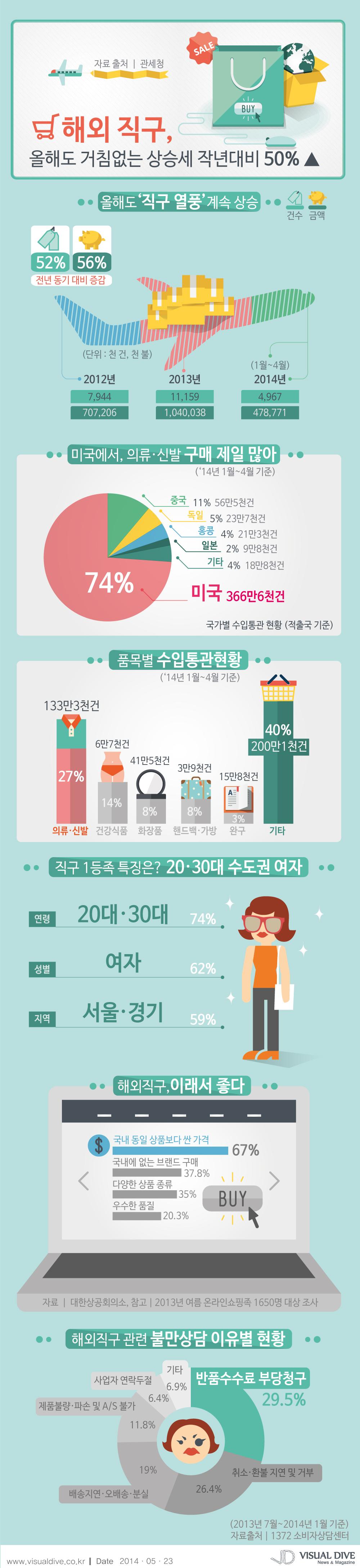 해외 직구 올해도 거침없는 상승세, 작년대비 50% 이상 증가 [인포그래픽] #purchase #Infographic ⓒ 비주얼다이브 무단 복사·전재·재배포
