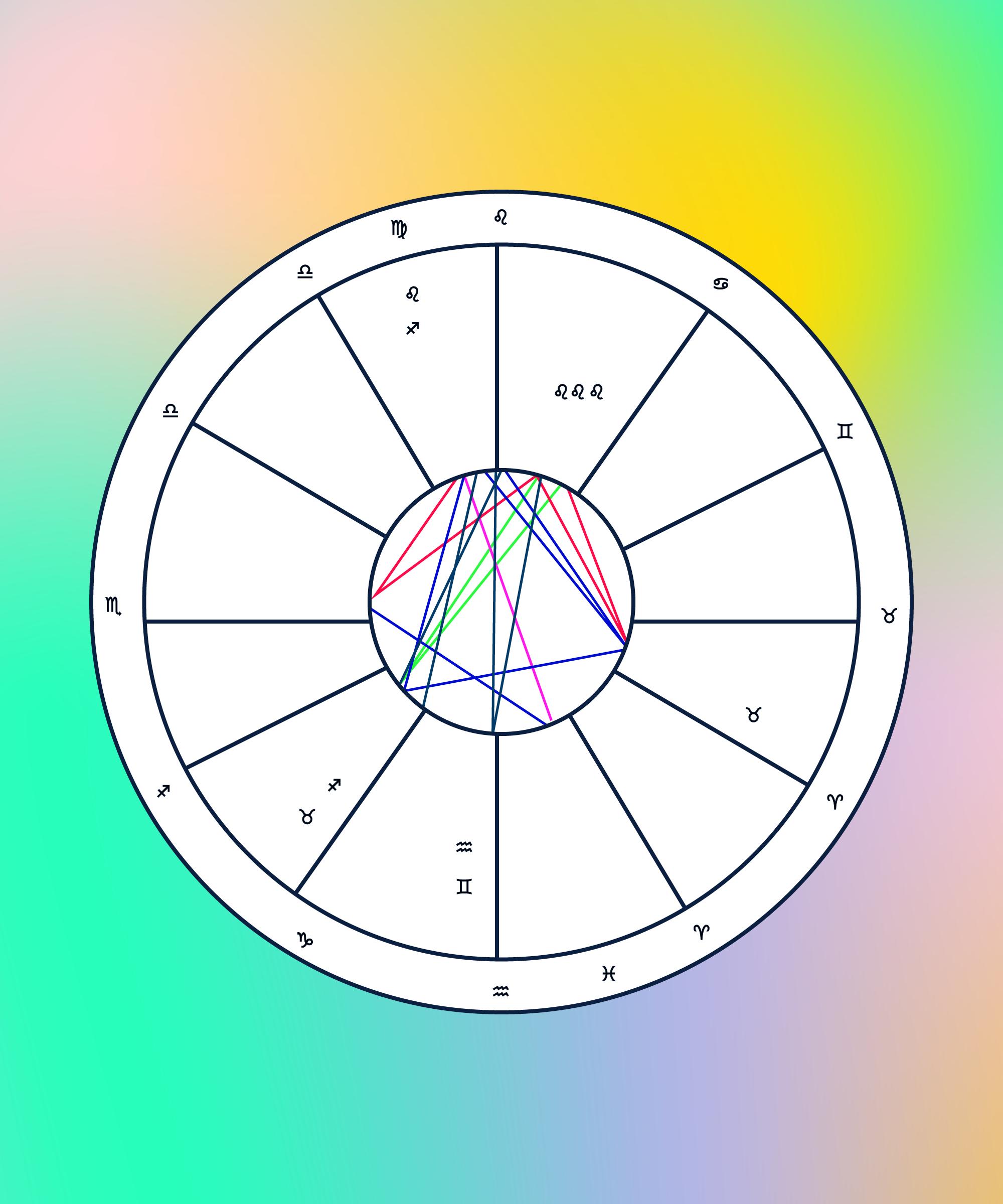 How to make sense of your birth chart birth chart analysis astrology birth chart analysis how to read natal chart nvjuhfo Gallery