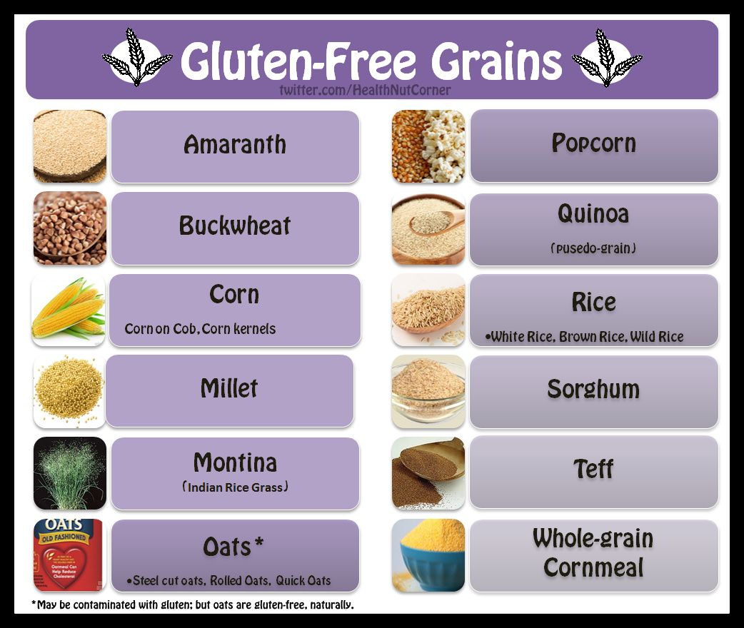 Complete List Of Gluten Foods
