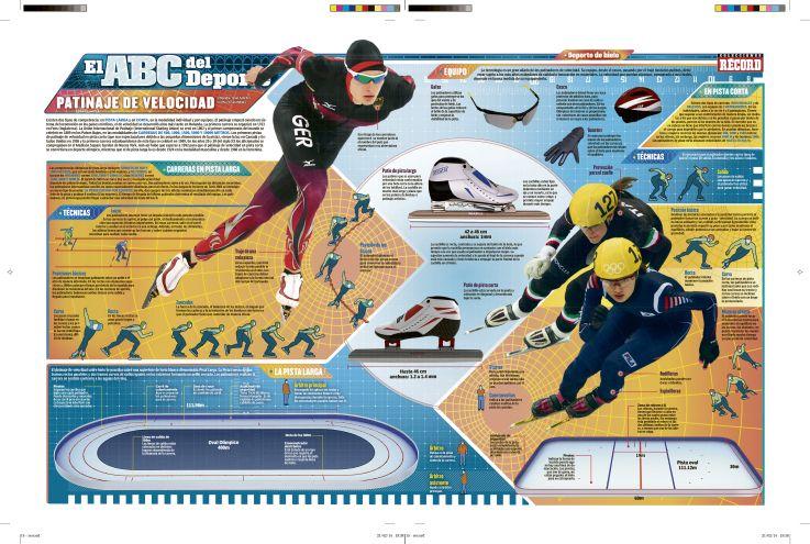 ABC del Deporte ·45: Patinaje de velocidad | Deportes | Pinterest ...