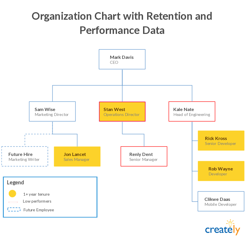 How To Manage Your Company S Growth With Org Charts Creately Blog In 2020 Organization Chart Org Chart Organizational Chart