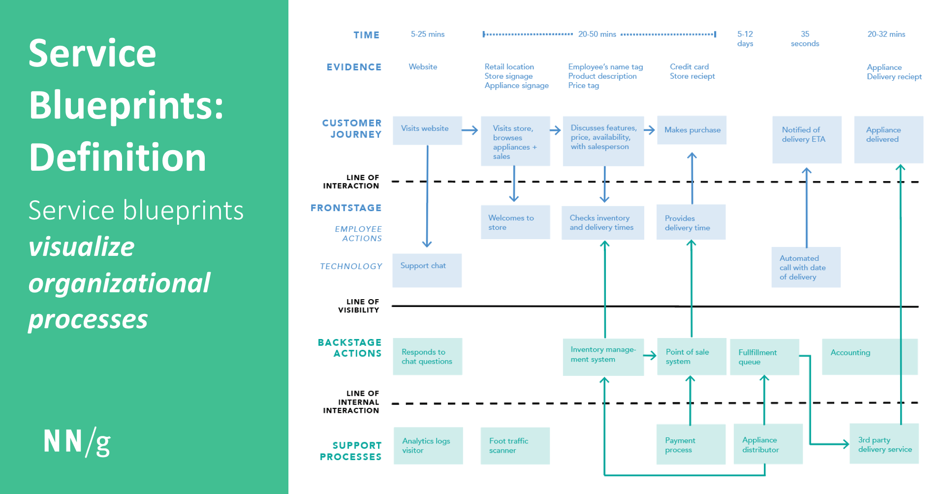 Service blueprints visualize organizational processes in