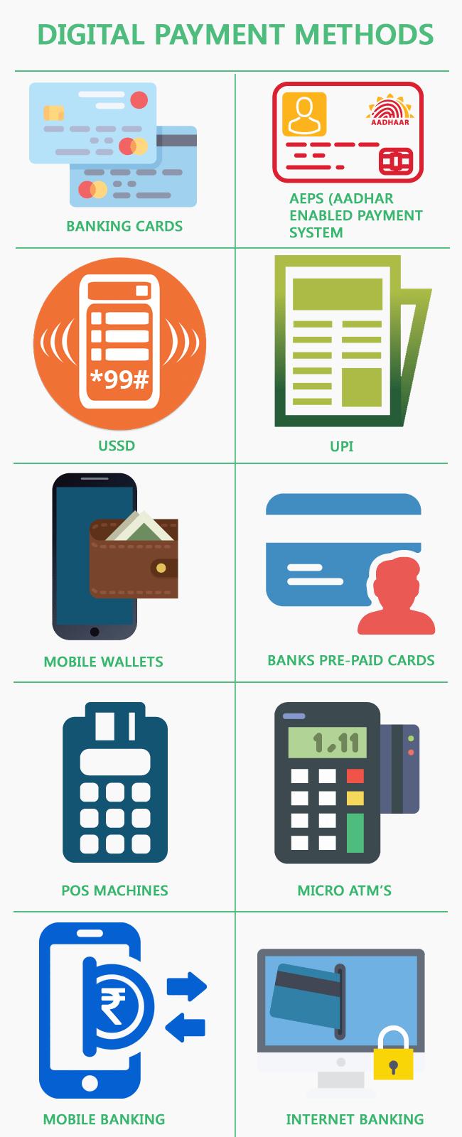 Cashless Digital Payment Methods Mobile Banking Digital Method