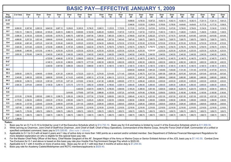 2009 Military Base Pay Chart in 2020 Army pay, Military