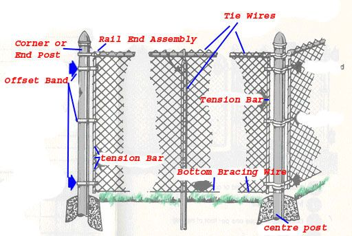 Chain link fence parts fence parts ideas for the house for Chain link fence planner