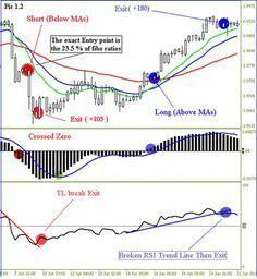 How to trade the range forex