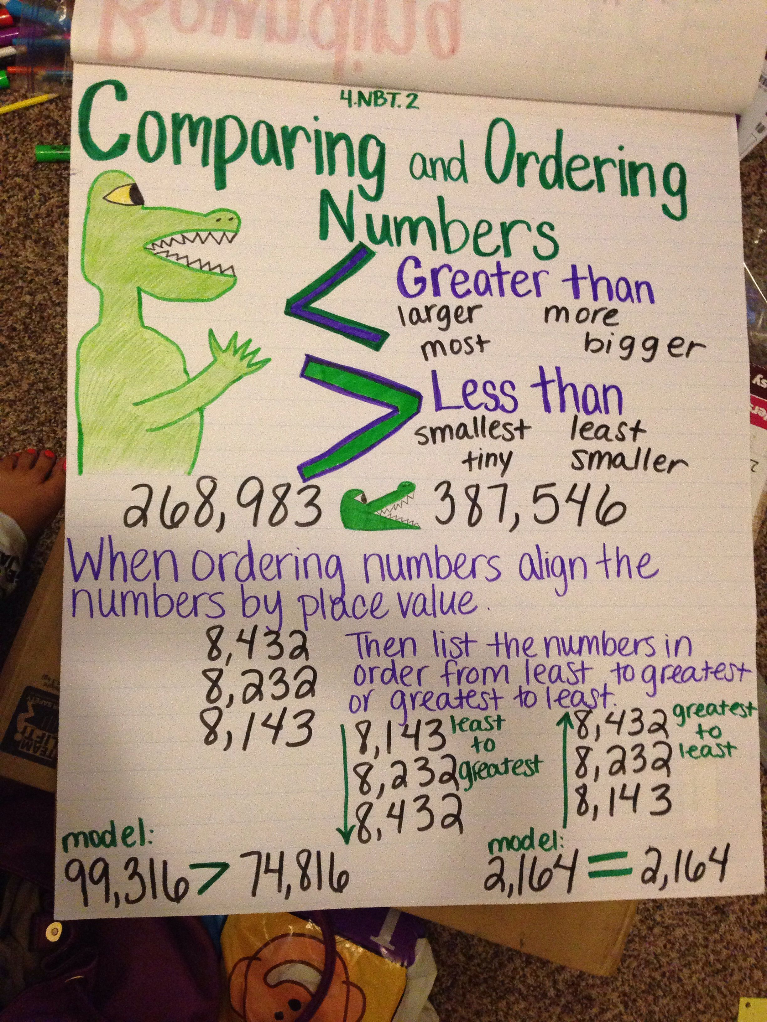 Comparing And Ordering Numbers Anchor Chart 4 Nbt 3