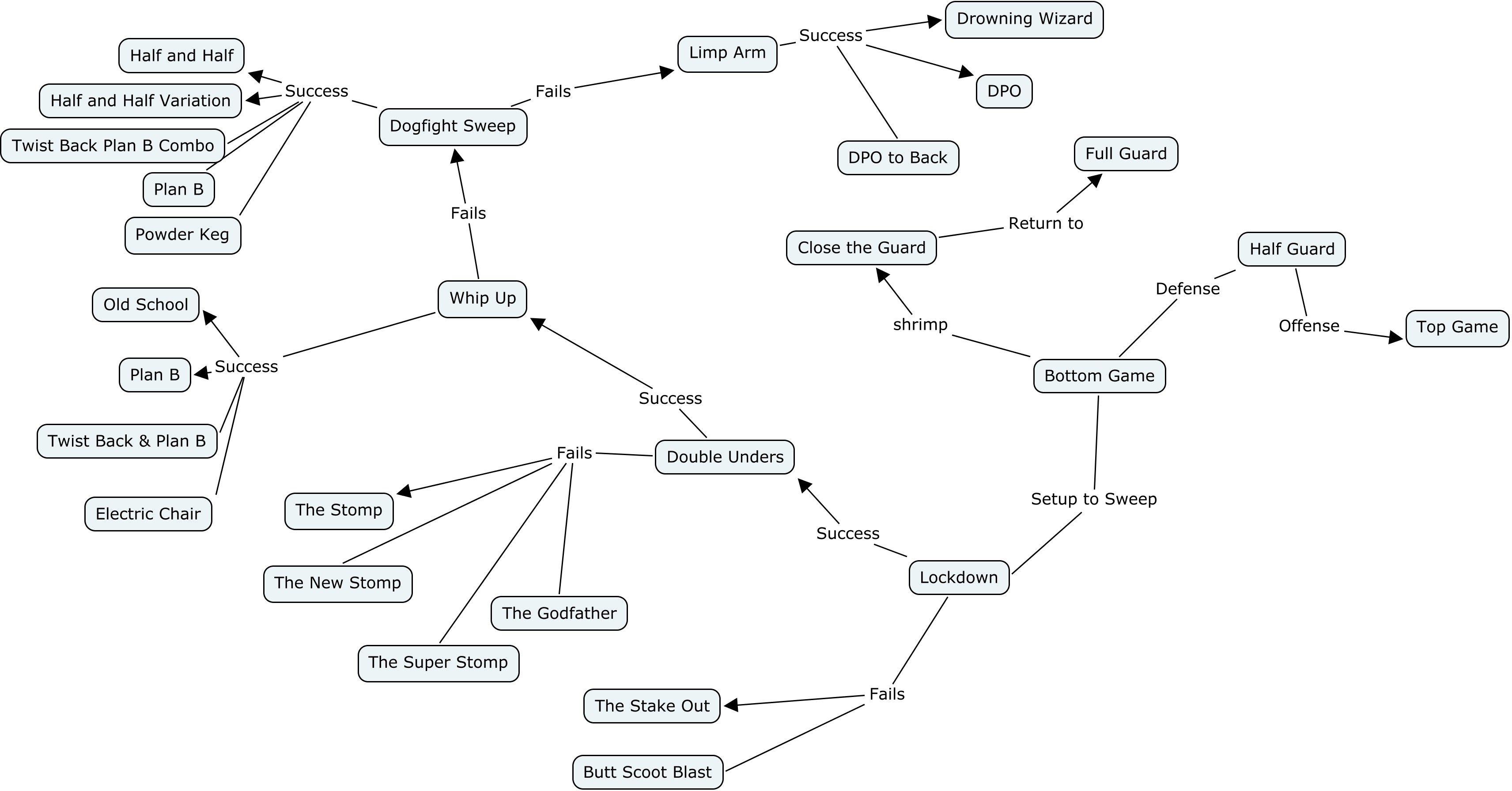 Image result for bjj flow diagram | martial arts | Bjj
