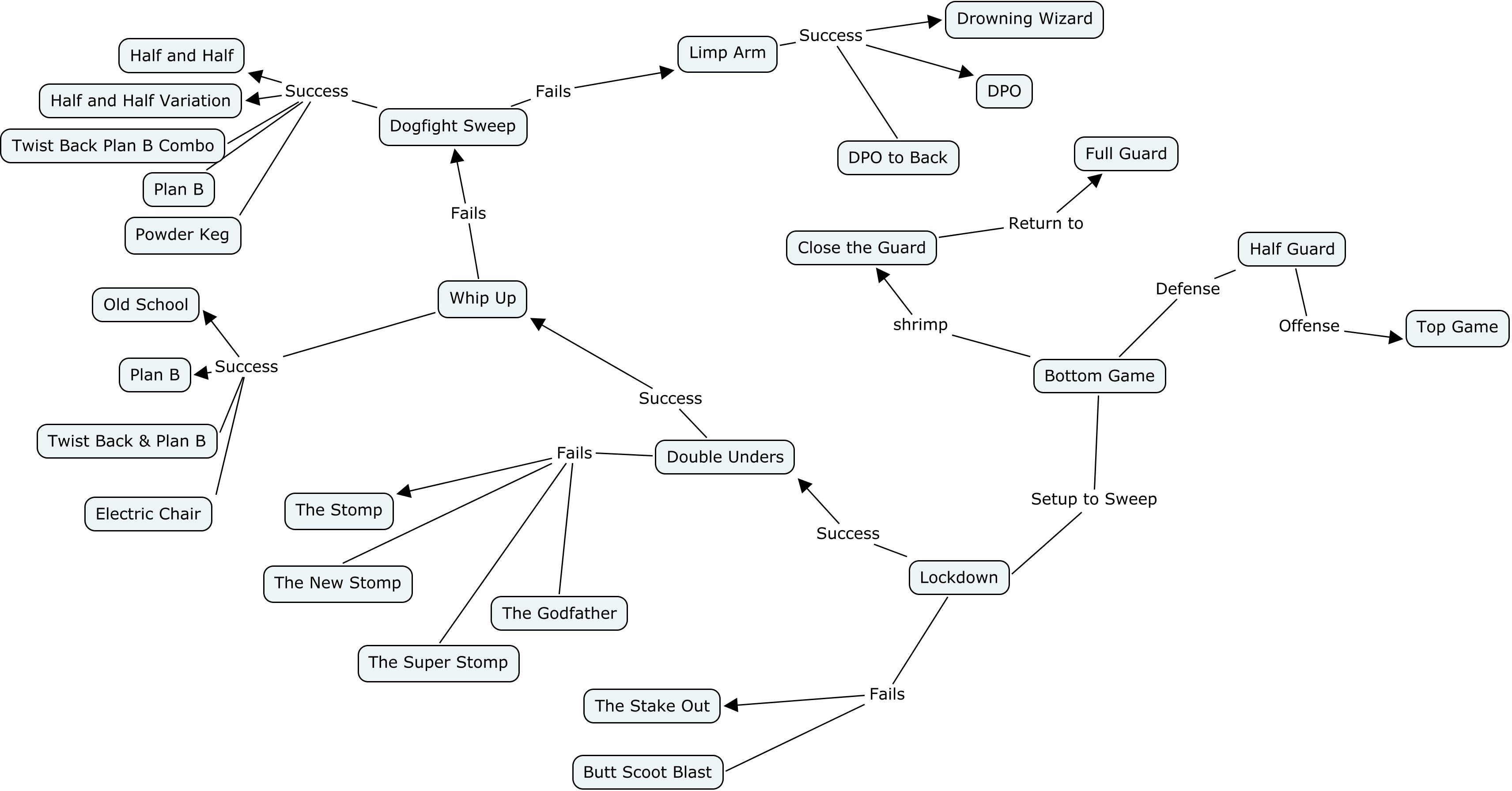 jiu jitsu diagrams image result for bjj flow diagram | martial arts | bjj techniques, brazilian jiu jitsu, judo