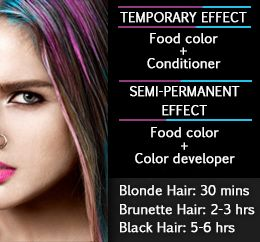 Dyeing hair with food coloring