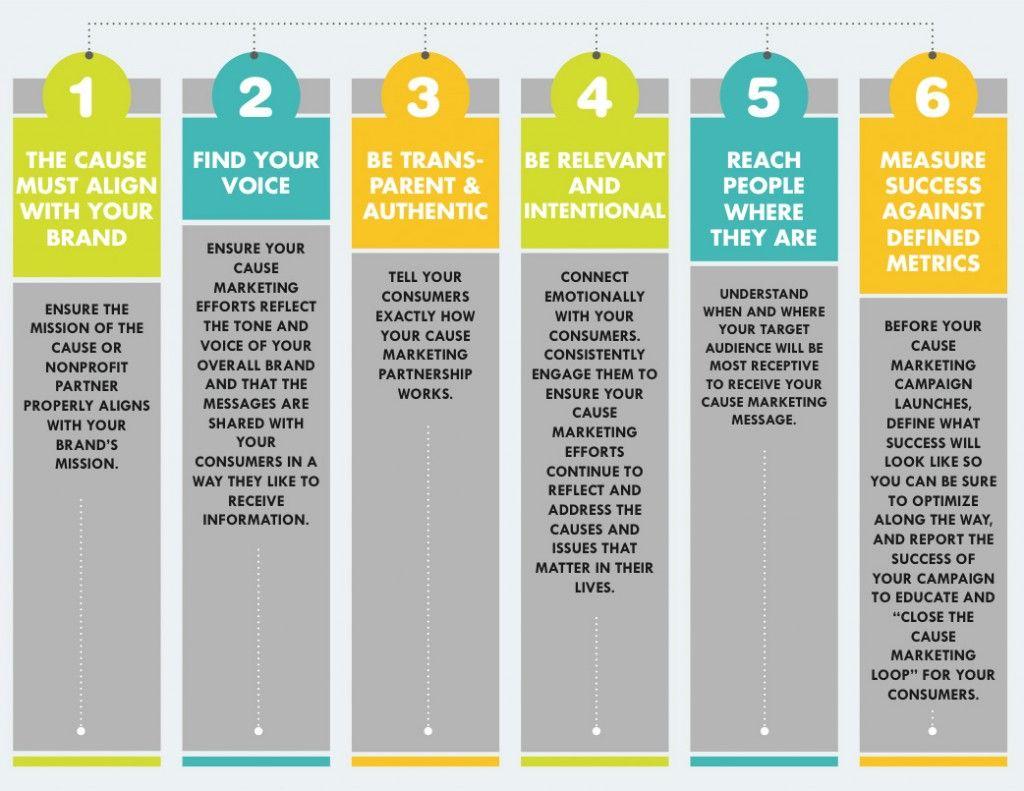 6 Pillars of Effective Cause Marketing | marketing ...