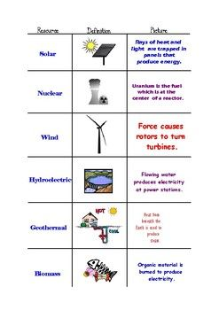 Renewable Energy Resources Graphic Organizer | Middle School ...