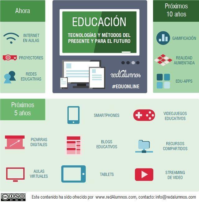 11 Tecnologías Alrededor De La Educación Tendencias Infografía Educacion Tecnología Educativa Tecnologia
