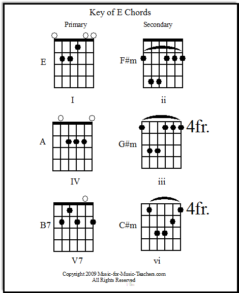Key Of E Primary  Secondary Guitar Chords  Music Lessons