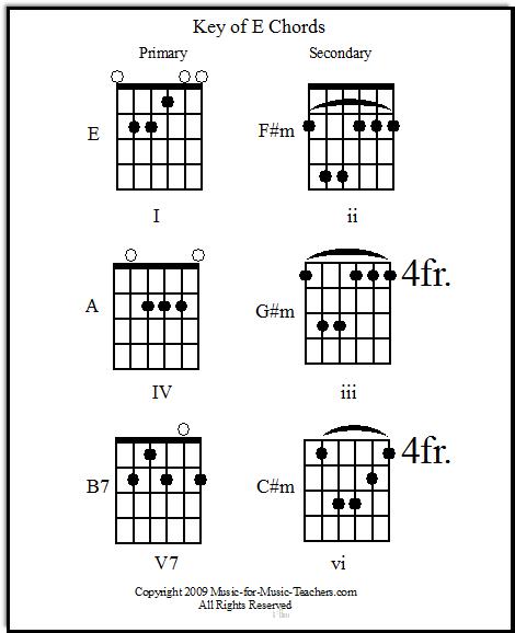 E Chord Guitar Key of E primary &...