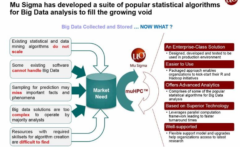 Big Data Analysis With Packaged Mapreduce Algorithms For Hadoop