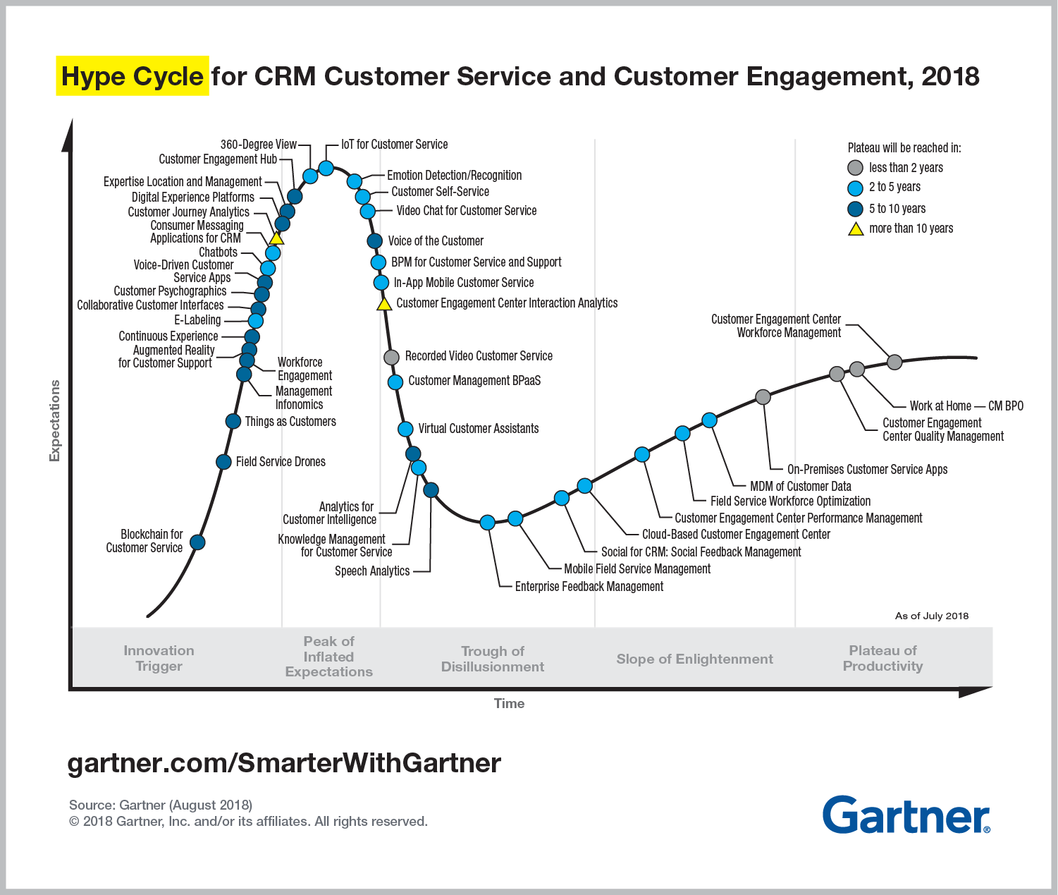 Gartner Hype Cycle For Crm Customer Service Business Intelligence Customer Engagement Crm