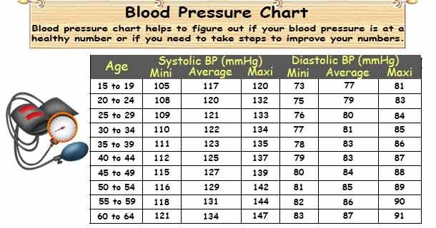 High Blood Pressure  Blood Pressure Chart Healthy Blood Pressure