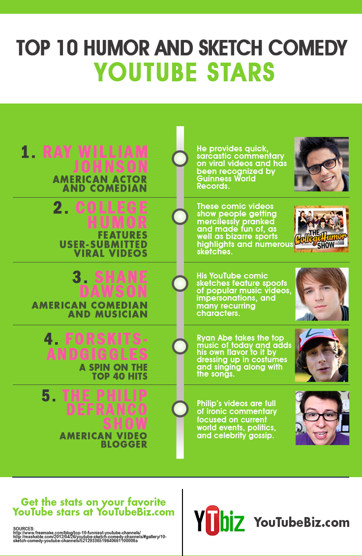 Ray William Johnson ranked 1st in the Top 10 Humor and Sketch Comedy  Youtube Stars.