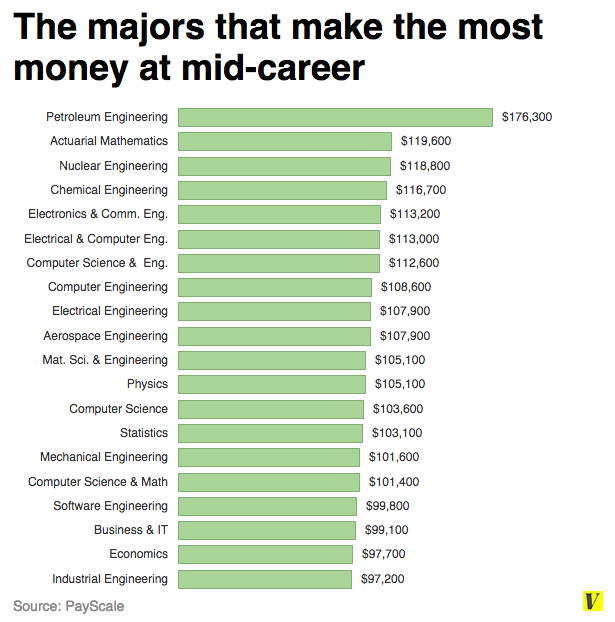 13 Charts That Explain Why Your College Major Matters College