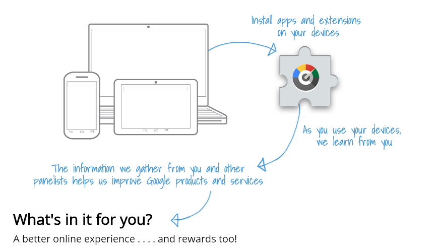 Earn FREE Gift Cards With Google Chrome Extension | Making Money at