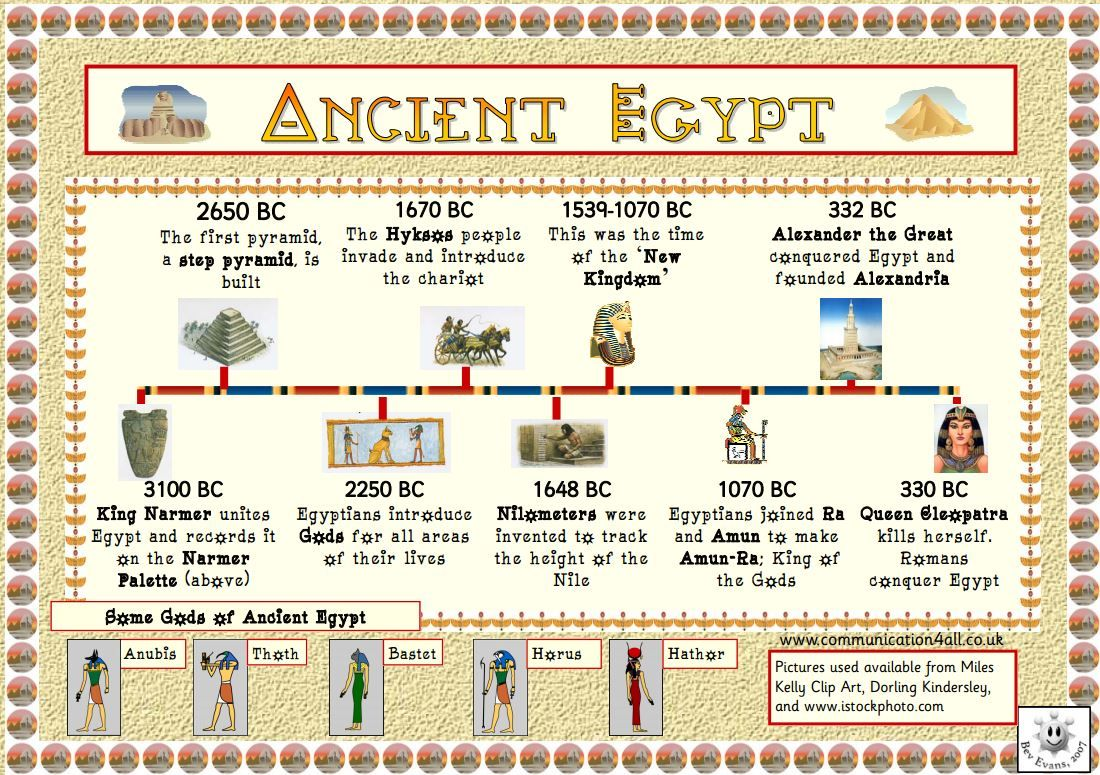 Double Sided Ancient Egyptians Factsheets Teaching Resources Ancient Egypt For Kids Ancient Egypt Ancient Rome History Ancient egypt worksheets grade