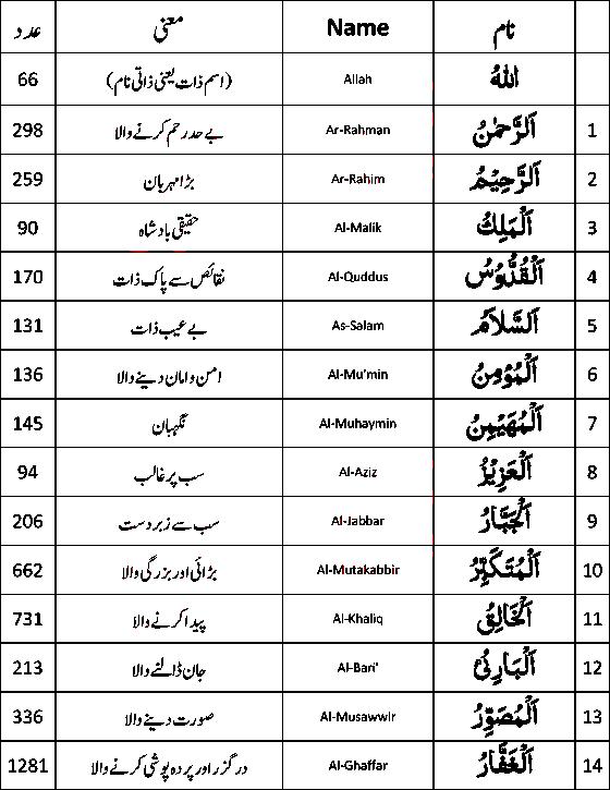 Rohani Ilaj Asma Ul Husna Asmaul 99 Names Of Allah With Meaning Roohani Duniya