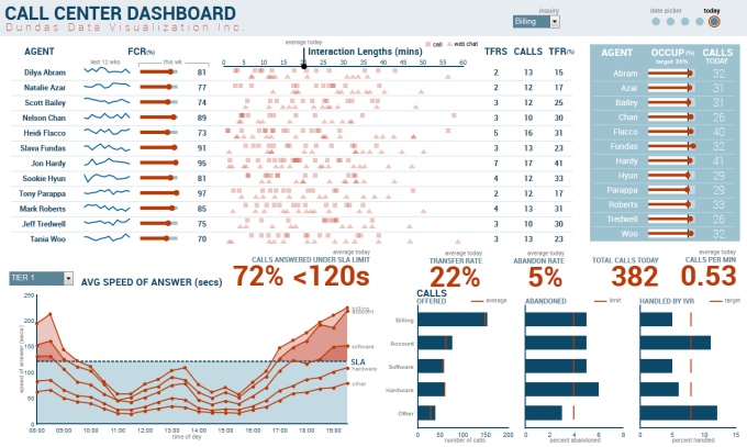 Gallery Of Dashboard Samples Dundas Data Visualization Data Dashboard Data Visualization Call Center
