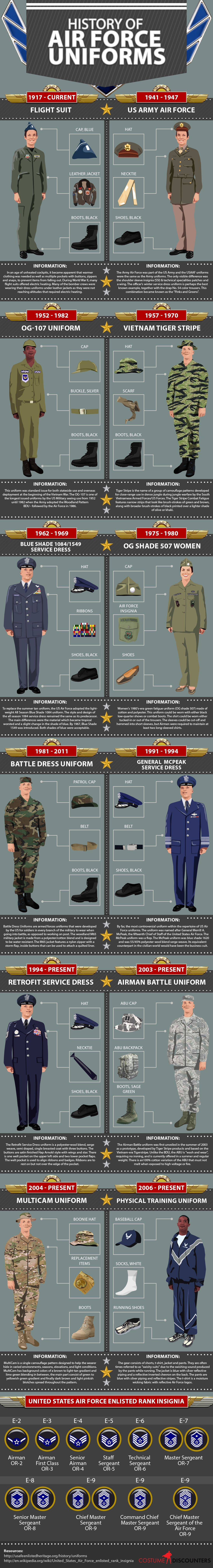 Us air force uniforms guide air force history and military us air force uniforms guide publicscrutiny