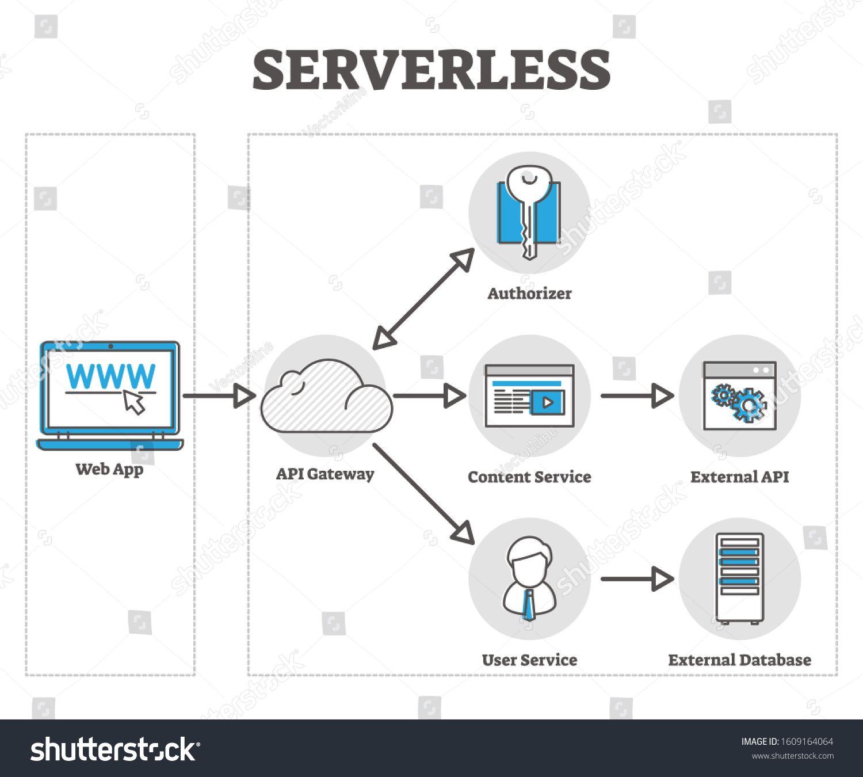 Serverless vector illustration. Cloud based web app in