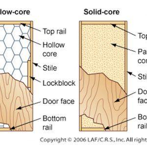 Solid Core Exterior Door Construction | http://oboronprom.info ...