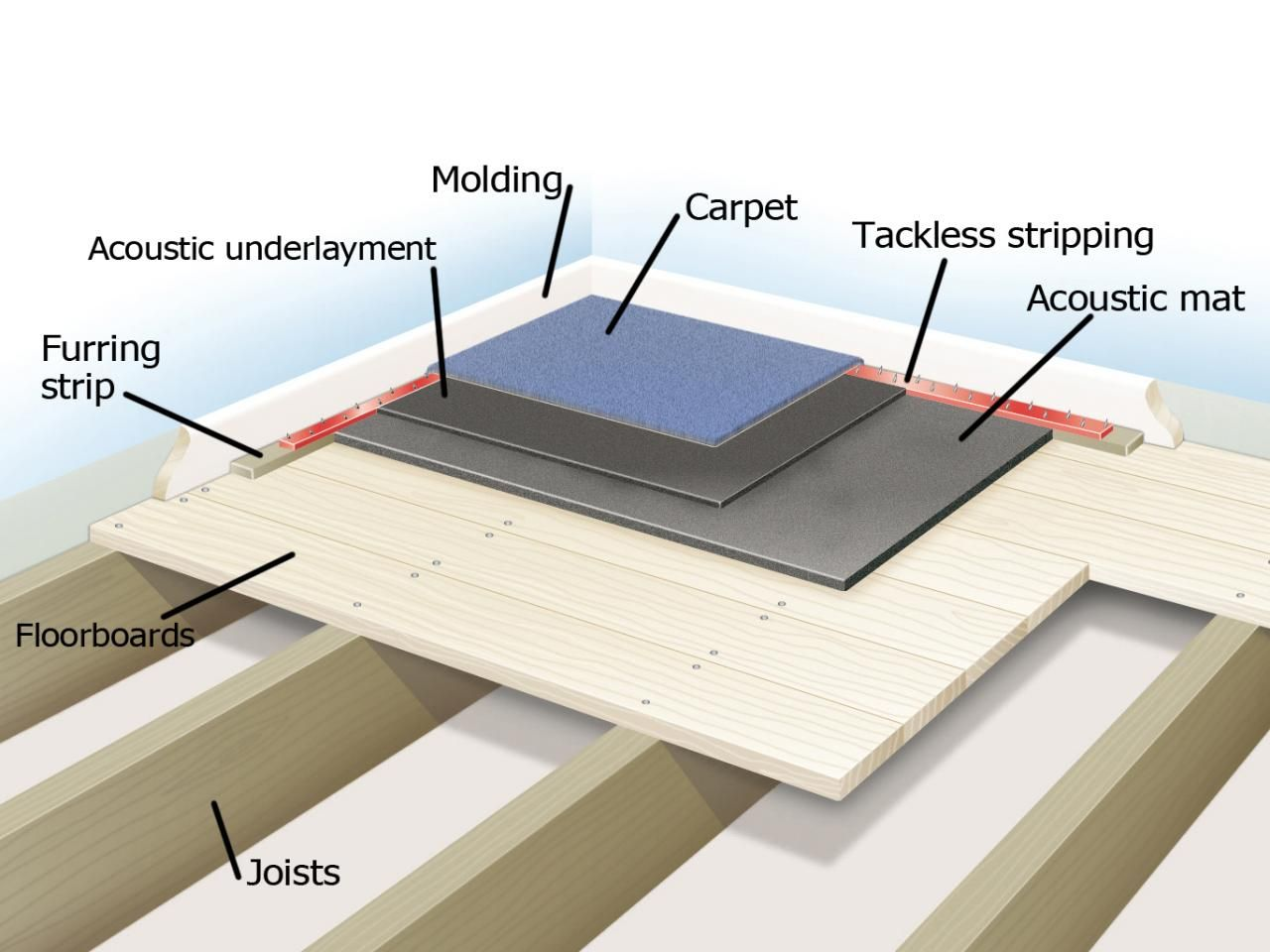 Soundproofing A Floor Structure Detail Sound Proofing