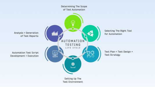 Is Automation Testing Ensures Quality At Early Stages Posts By Jessica Cyrus Testing Life Cycle Testing Strategies Software Development Life Cycle