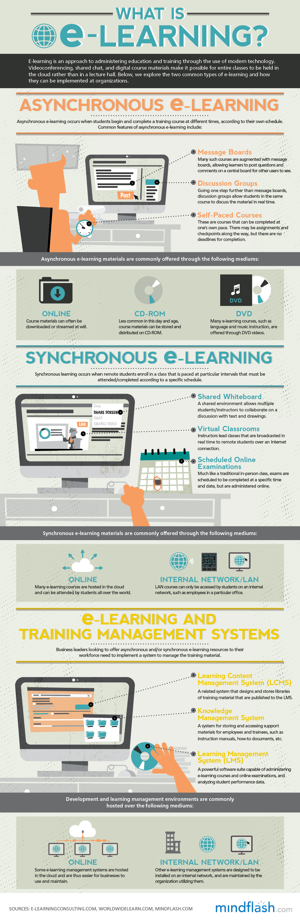 Asynchronous E Learning Vs Synchronous E Learning Lms By Mindflash Elearning Online Learning Educational Technology