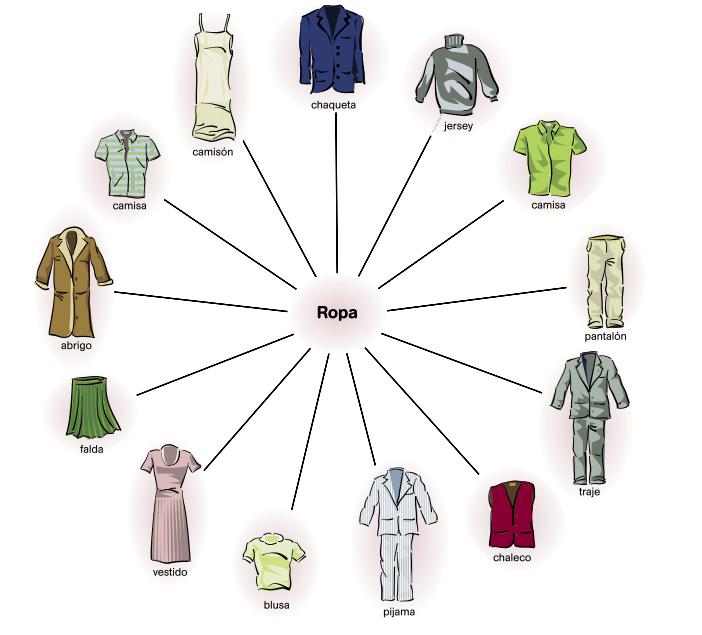 Clothes in Spanish   Mi Clase de Español   06 lámina vocabulario ...