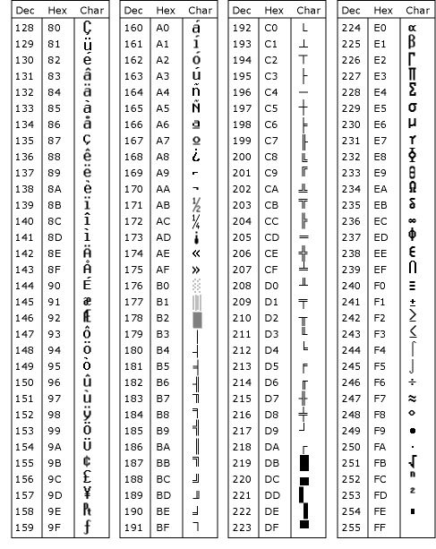 Table Ascii  Symbols  Tribal Aztec Patterns