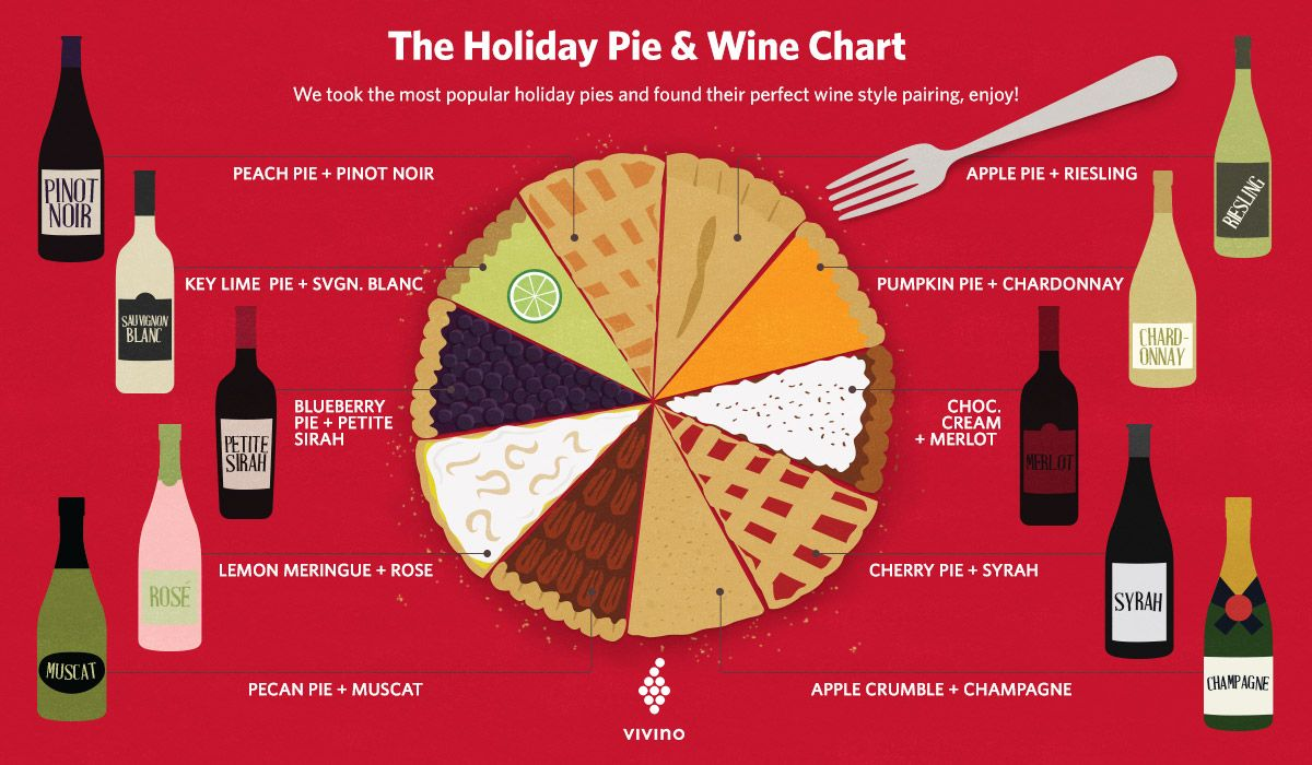 The Ultimate Guide To Pairing Wine With Holiday Pie Wine Desserts Holiday Pies Wine Pairing