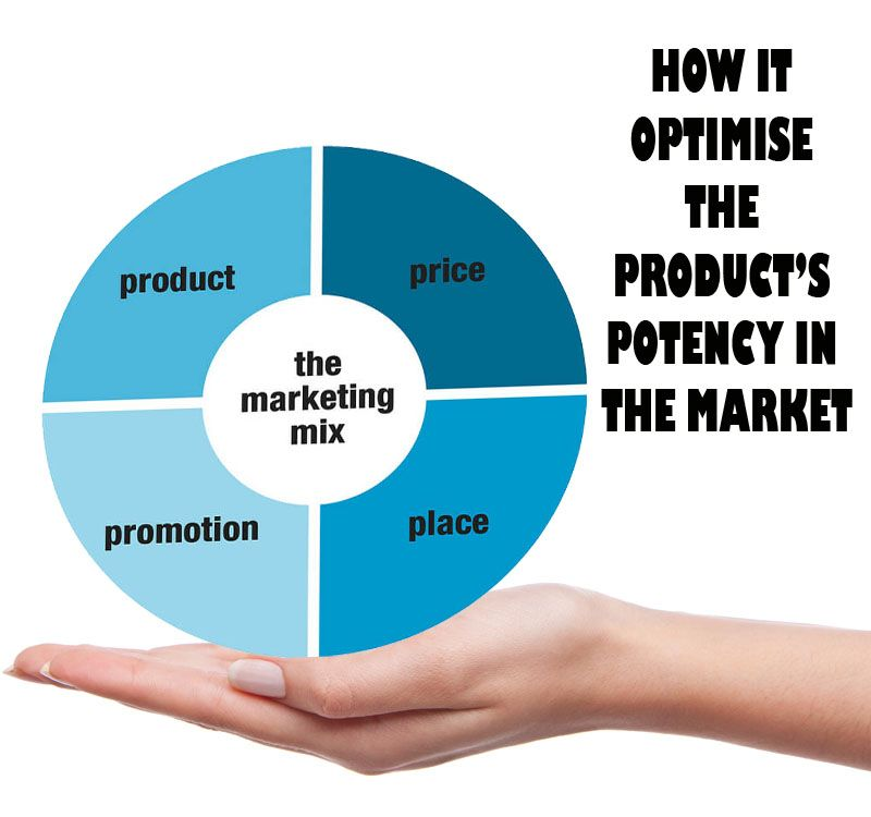 Marketing Mix Is The Method That Shows The Business The Right Path You Can Learn More About It In The Blog And Apply It In 2020 Marketing Mix The Marketing Marketing