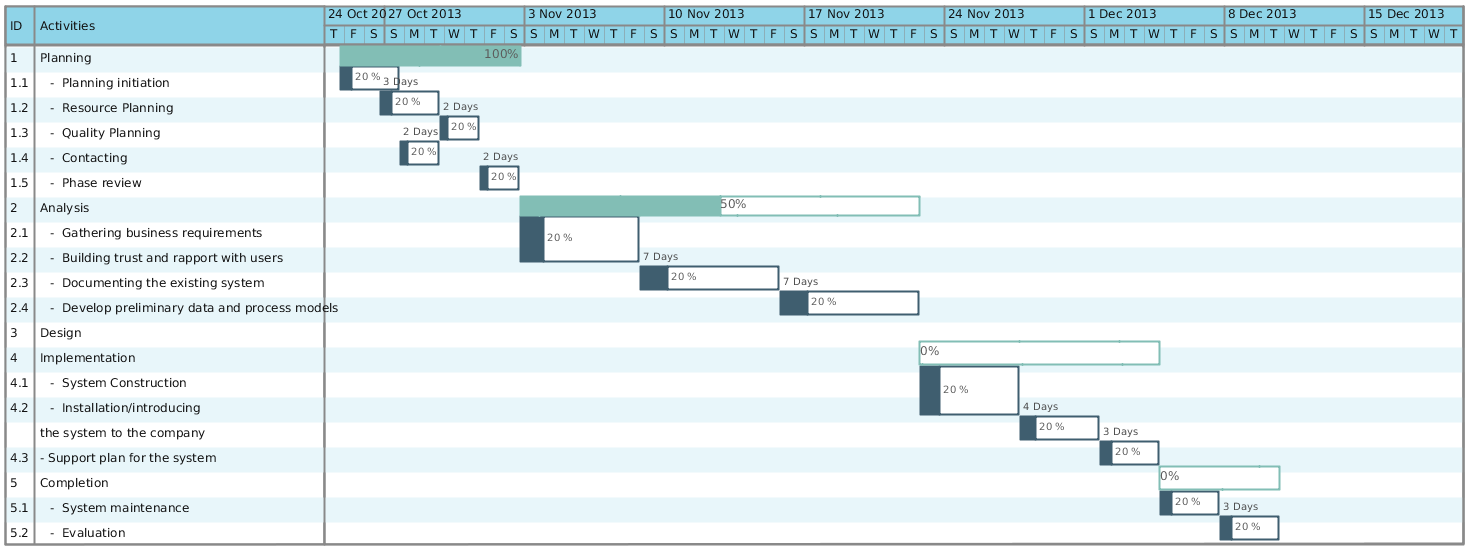 Gantt Chart Template For A Business Plan  Plan Analysis