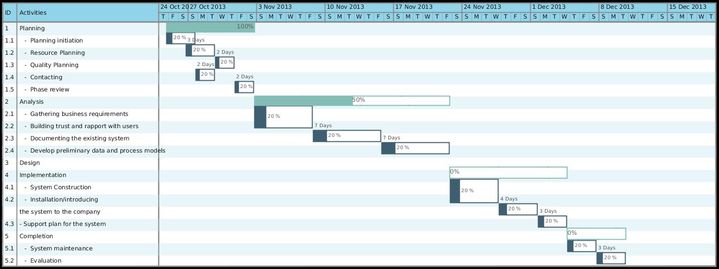 Gantt Chart Template For A Business Plan Plan Analysis - Timeline gantt chart template