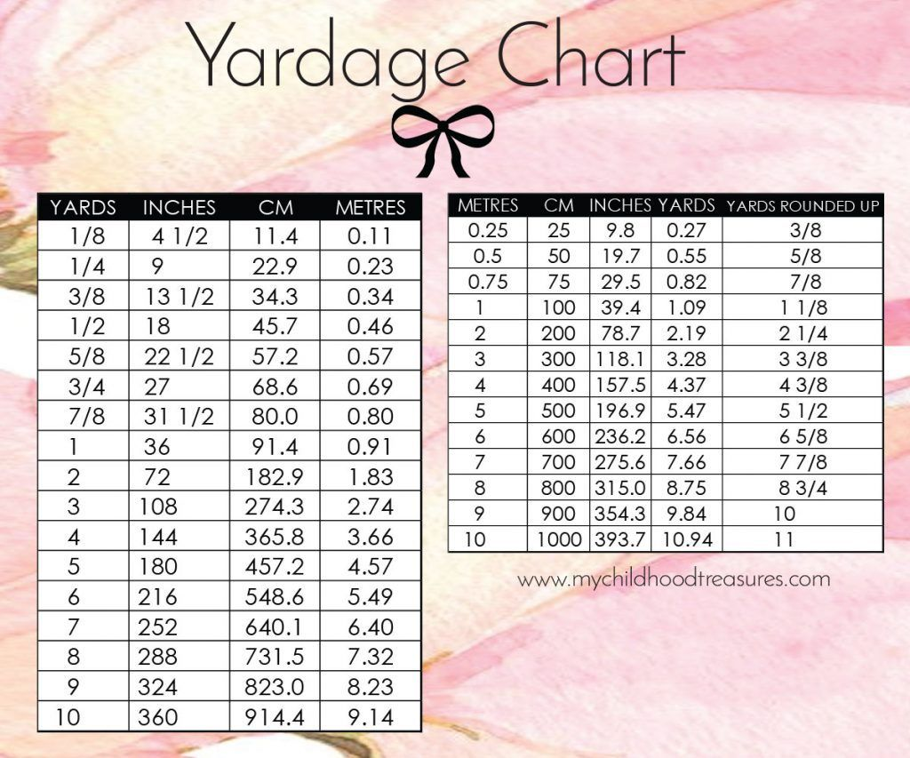 Yardage conversion printable chart yards in cm meters fabric yardage conversion charts so you can easily convert imperial to metric and back includes a nvjuhfo Gallery