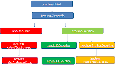 Top 25 Exception Interview Questions For Java Programmers Spring