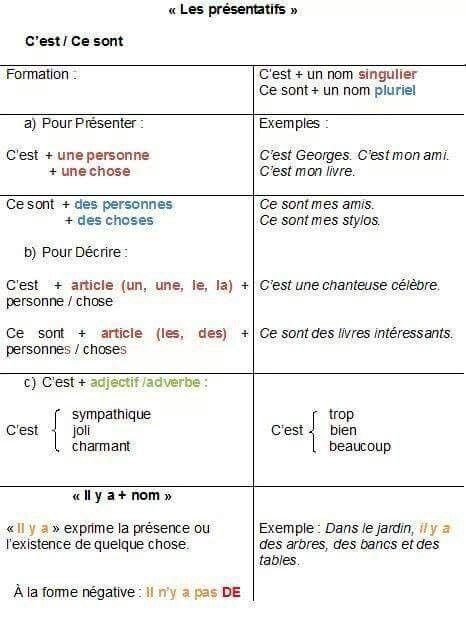 Les Presentatifs Grammatica Francese Francese Grammatica