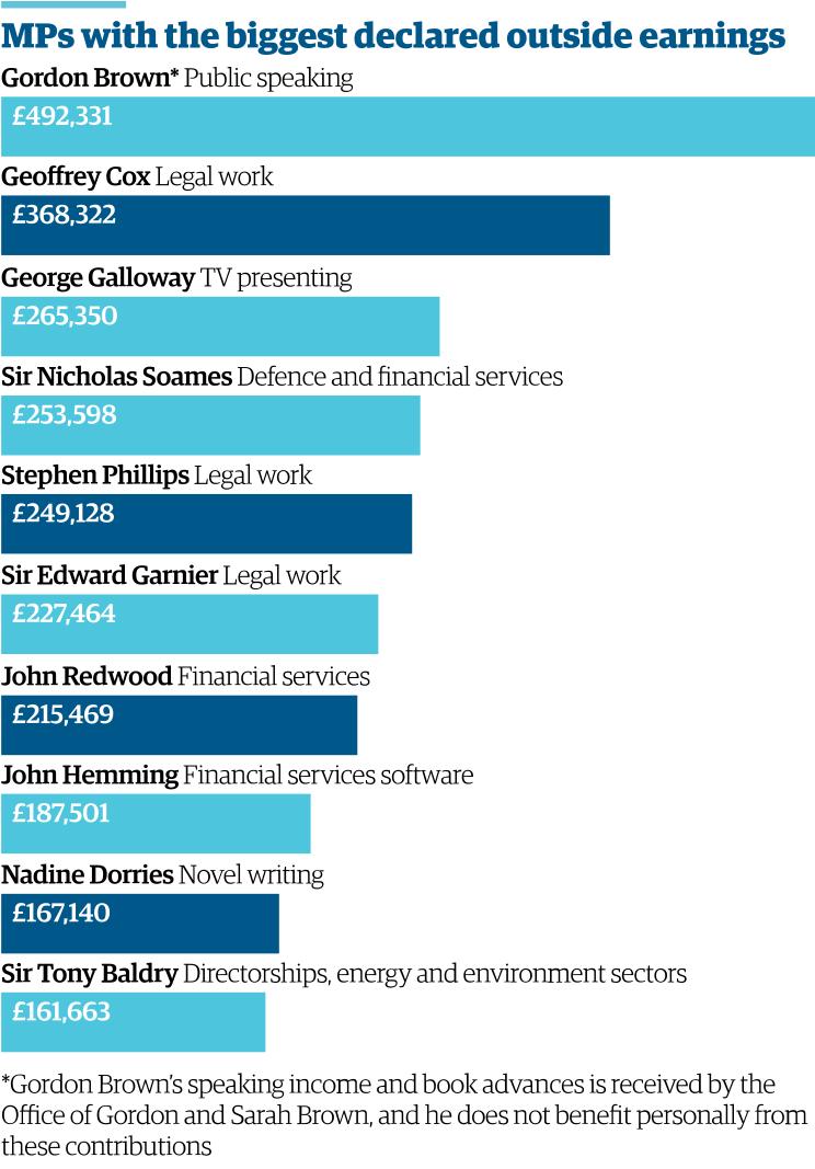 Twenty MPs declare more than £100,000 from second jobs http://gu.com/p/42y4v/stw via @jamesrbuk harryfoxdavies