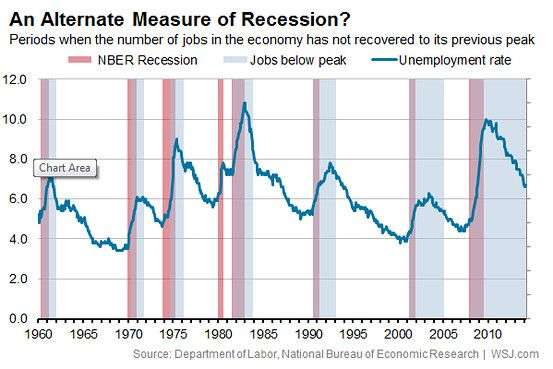 Wait What Recovery How The Nber Determines When Recessions End
