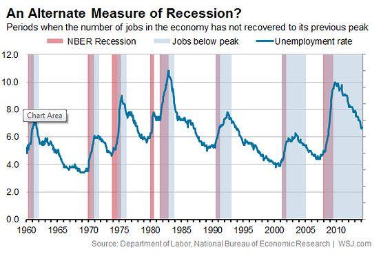 330 Wsj Econ Ideas Economic Indicator Wall Street Journal Economics