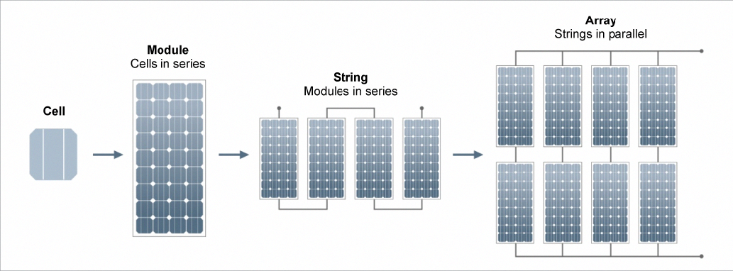 Solar Energy Roof Diagram Solar Roof Solar Panels Roof Solar Panels