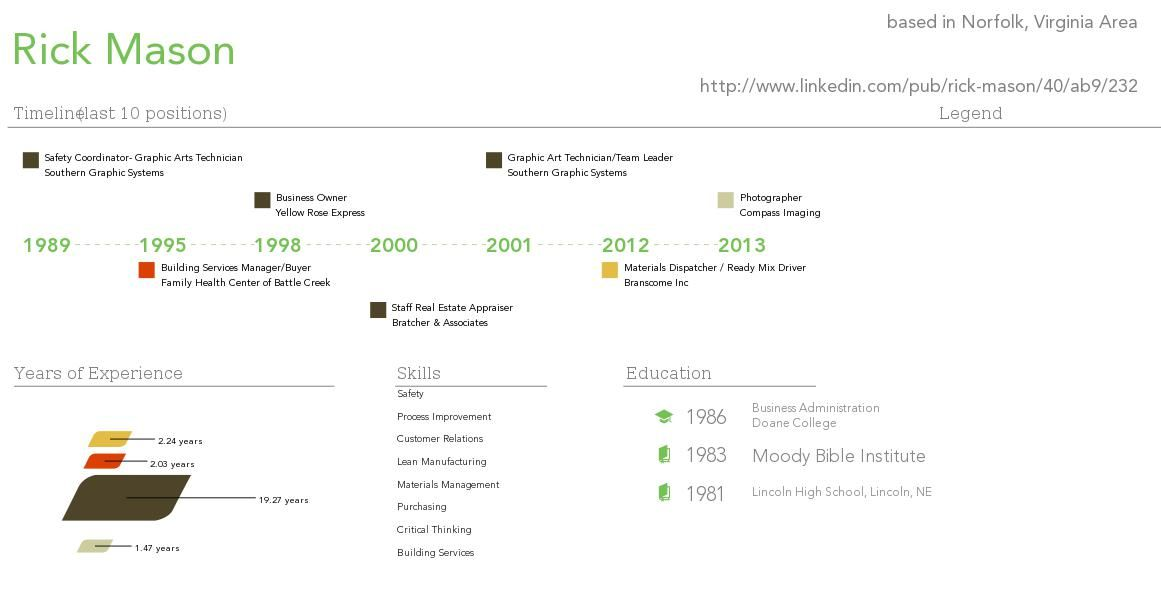 My Visual Resume Misc and Stuff Pinterest Create infographics - resume building services