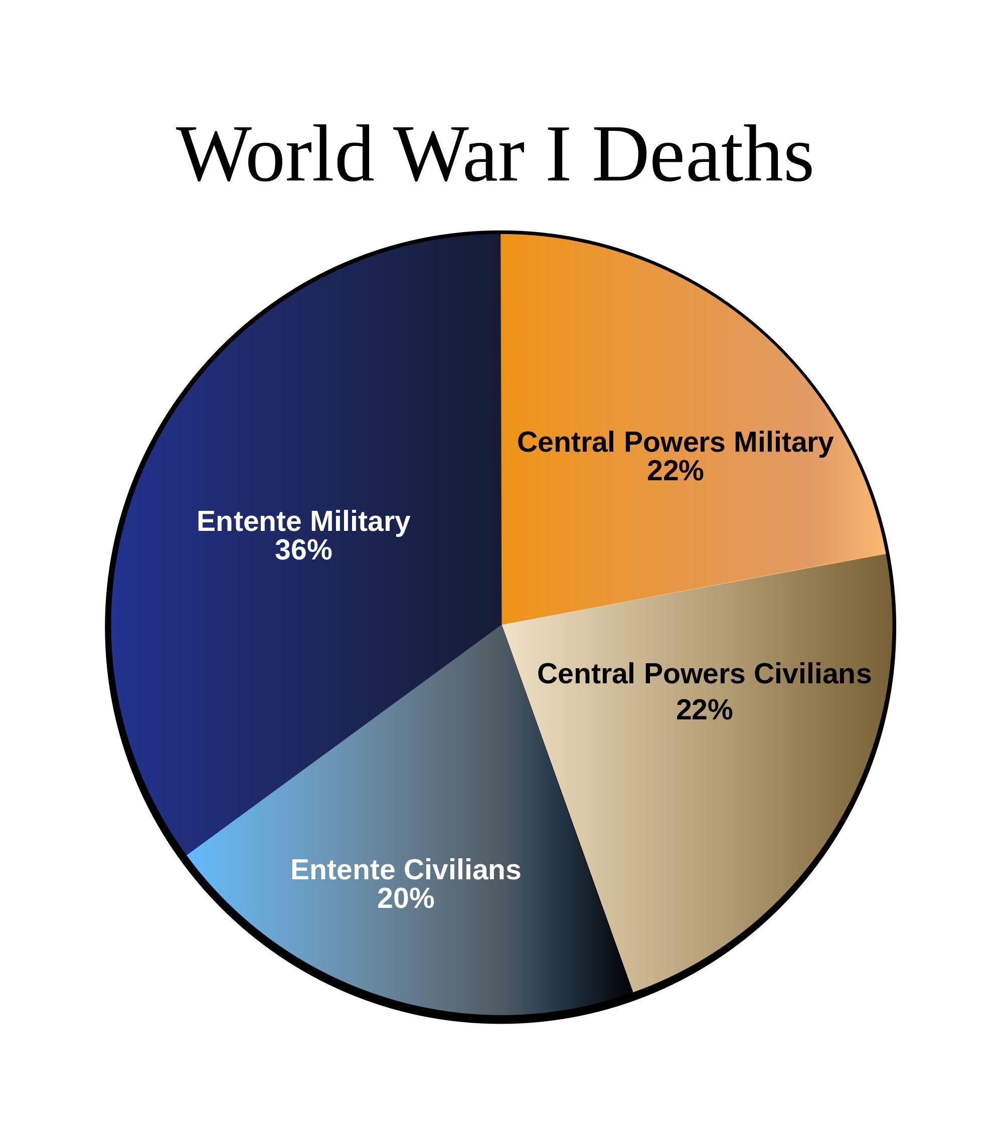 Pie Chart Showing World War Ones