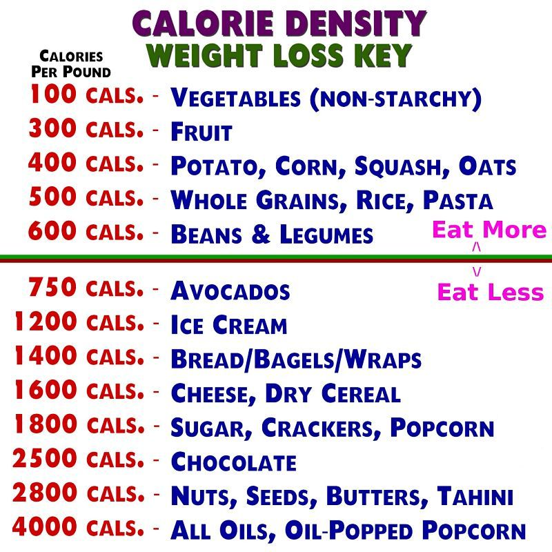 Calorie Density Chart With Eat More And Eat Less Guide